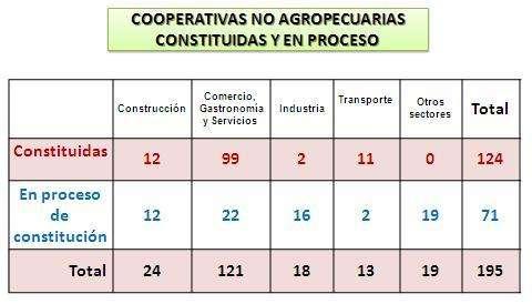 cooperativas-constituidas